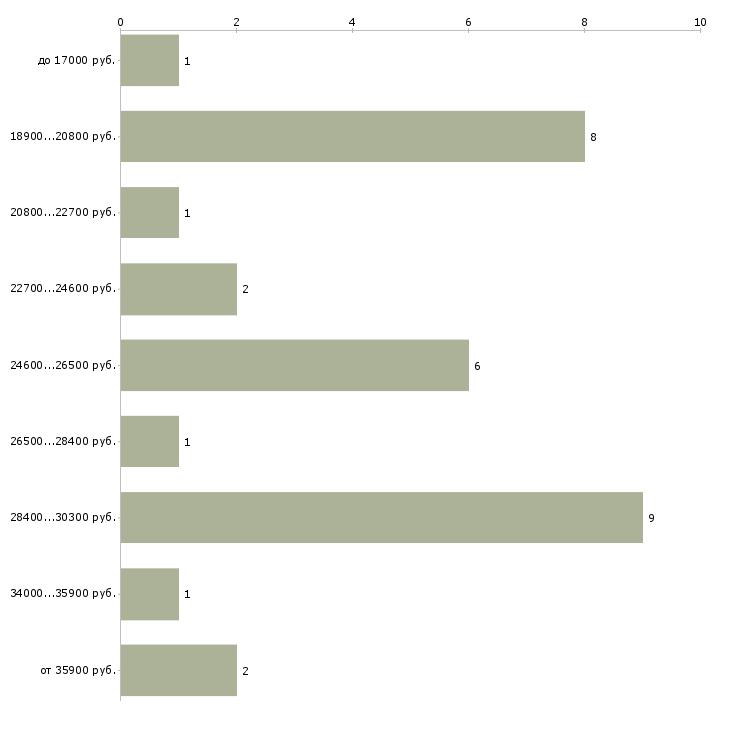 Найти работу стрелок  - График распределения вакансий «стрелок» по зарплате