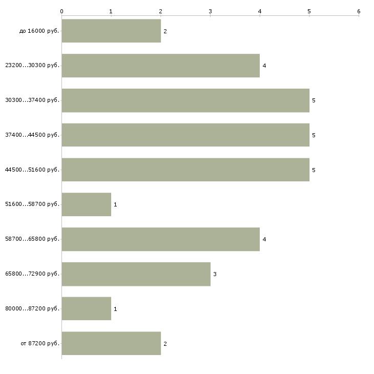 Найти работу судебный эксперт  - График распределения вакансий «судебный эксперт» по зарплате