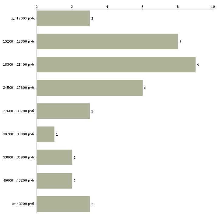 Найти работу ткач  - График распределения вакансий «ткач» по зарплате