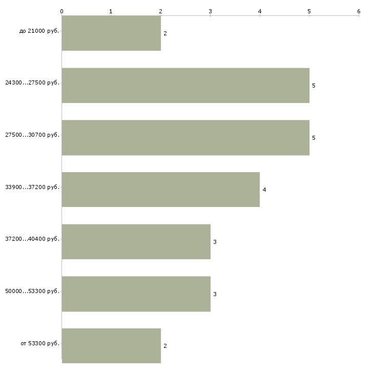 Найти работу управляющий жкх  - График распределения вакансий «управляющий жкх» по зарплате