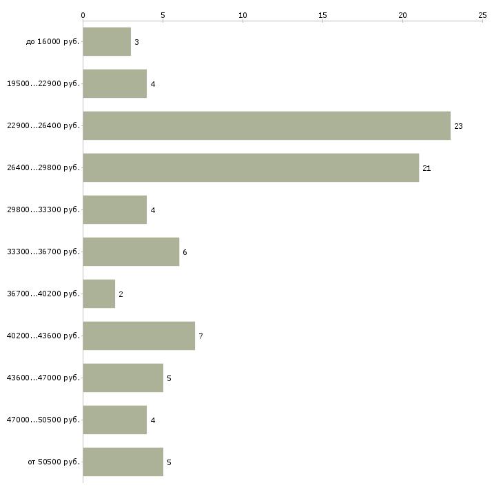Найти работу управляющий персоналом  - График распределения вакансий «управляющий персоналом» по зарплате