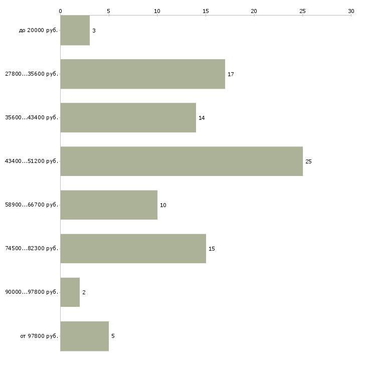 Найти работу управляющий салона красоты  - График распределения вакансий «управляющий салона красоты» по зарплате