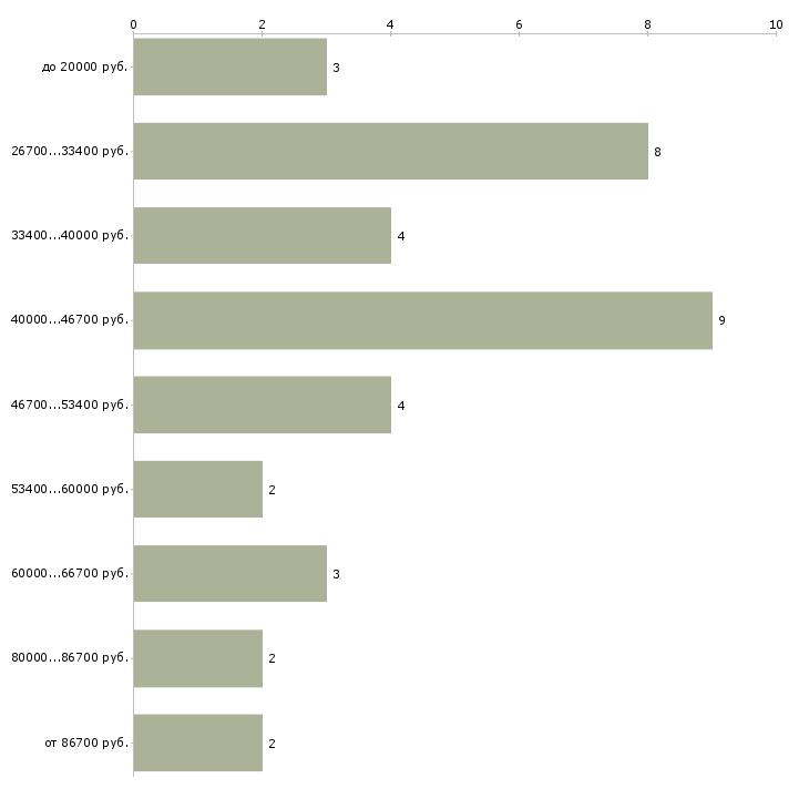 Найти работу управляющий тсж  - График распределения вакансий «управляющий тсж» по зарплате