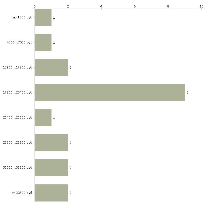 Найти работу шашлычник  - График распределения вакансий «шашлычник» по зарплате