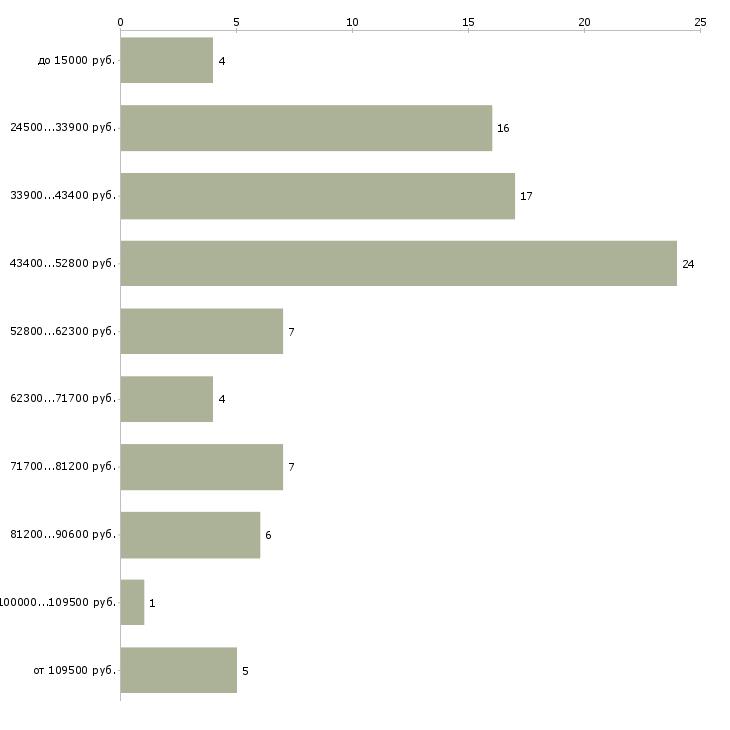 Найти работу швейцар  - График распределения вакансий «швейцар» по зарплате
