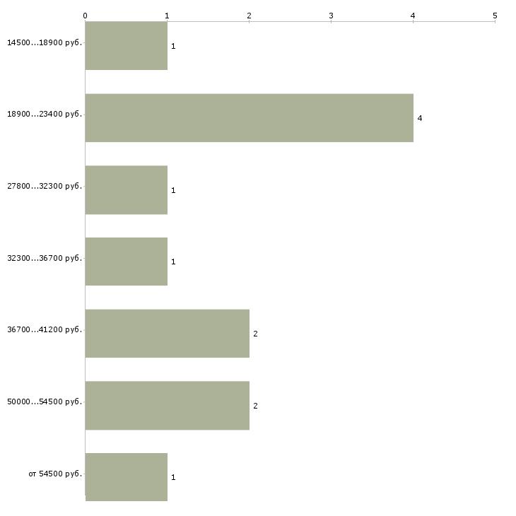 Найти работу шпаклевщик  - График распределения вакансий «шпаклевщик» по зарплате