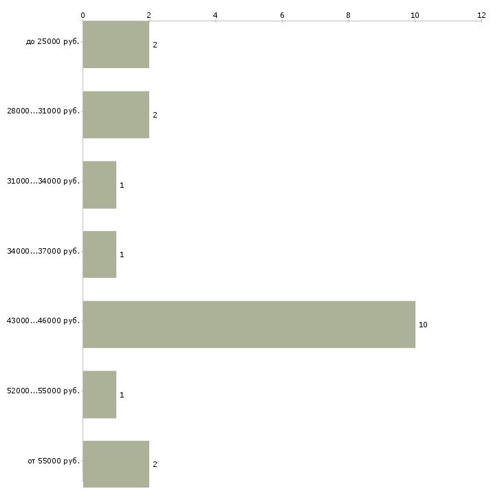 Найти работу электросварщик  - График распределения вакансий «электросварщик» по зарплате