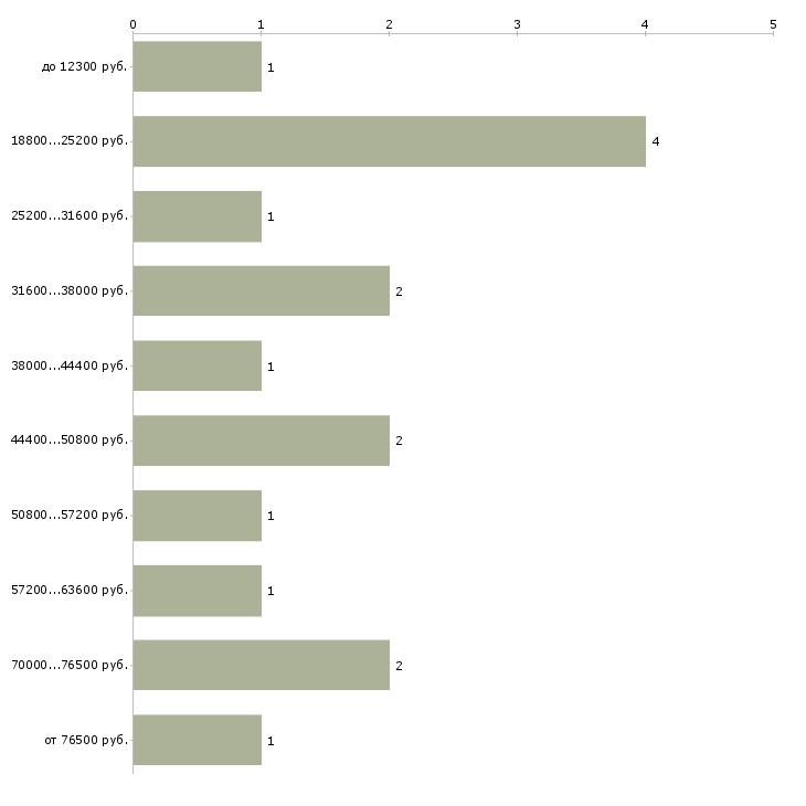 Найти работу электроэнергетик  - График распределения вакансий «электроэнергетик» по зарплате