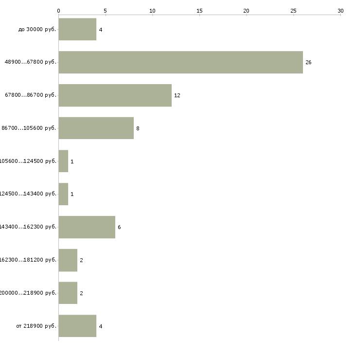 Найти работу hr директор  - График распределения вакансий «hr директор» по зарплате