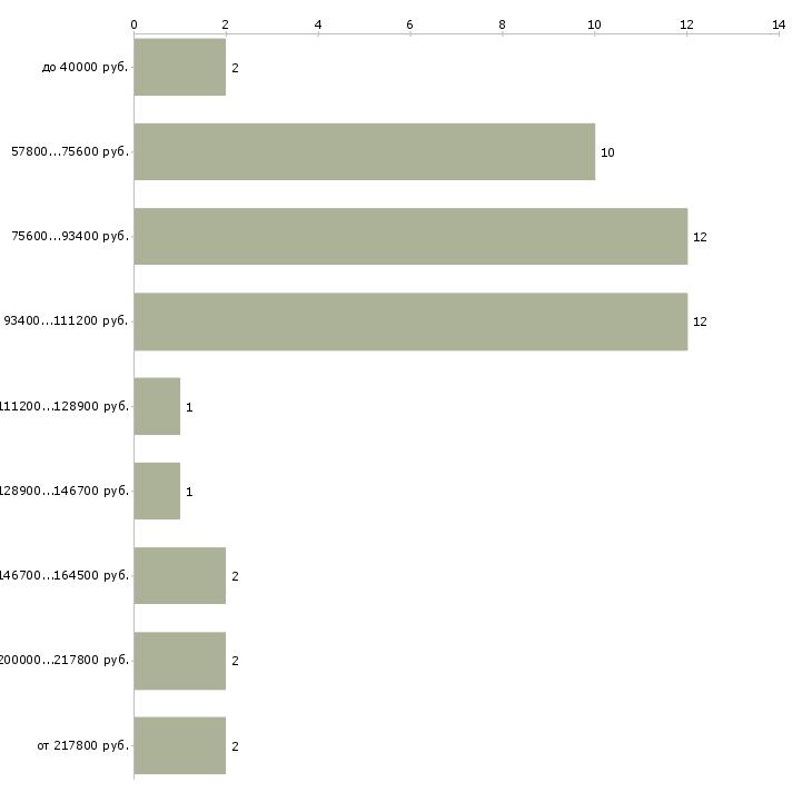 Найти работу key account manager  - График распределения вакансий «key account manager» по зарплате