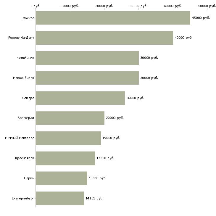 Поиск работы диетолог-Медиана зарплаты для вакансии «диетолог» в других городах