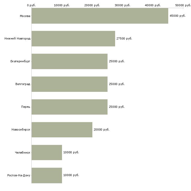 Поиск работы дизайнер штор-Медиана зарплаты для вакансии «дизайнер штор» в других городах