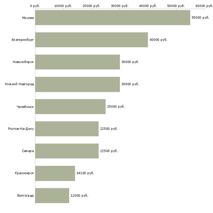 Поиск работы научный сотрудник-Медиана зарплаты для вакансии «научный сотрудник» в других городах