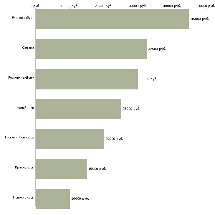Поиск работы техничка-Медиана зарплаты для вакансии «техничка» в других городах
