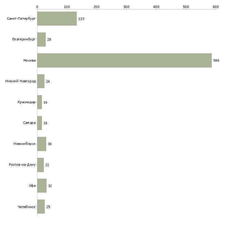 Найти работу ассистент менеджера-Число вакансий «ассистент менеджера» на сайте в городах Росcии