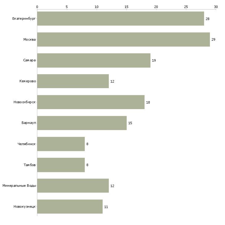 Найти работу директор автотранспортного предприятия-Число вакансий «директор автотранспортного предприятия» на сайте в городах Росcии