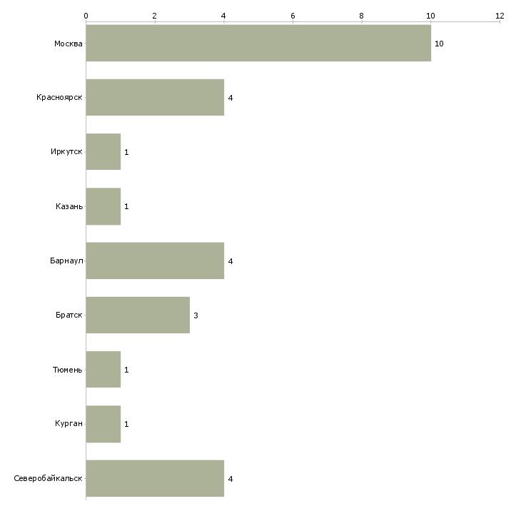 Найти работу журналист с наличием автомобиля-Число вакансий «журналист с наличием автомобиля» на сайте в городах Росcии