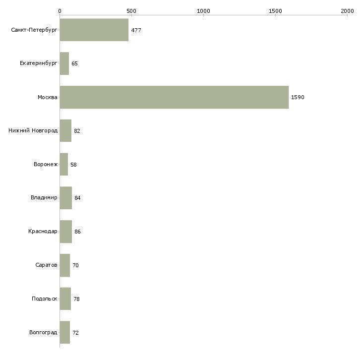 Найти работу комплектовщик заказов-Число вакансий «комплектовщик заказов» на сайте в городах Росcии