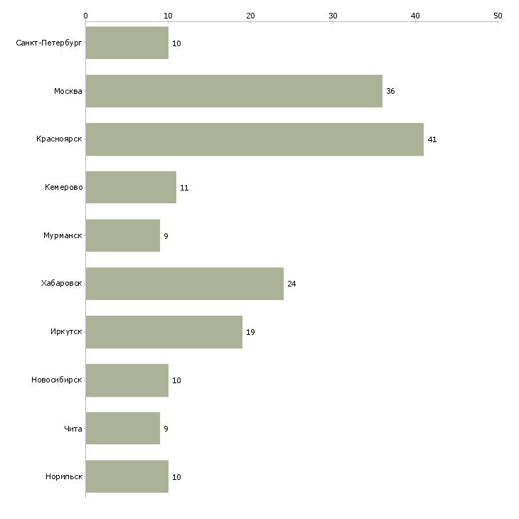 Найти работу маркшейдер-Число вакансий «маркшейдер» на сайте в городах Росcии