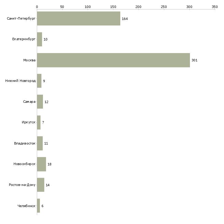 Найти работу менеджер по таможенному оформлению-Число вакансий «менеджер по таможенному оформлению» на сайте в городах Росcии