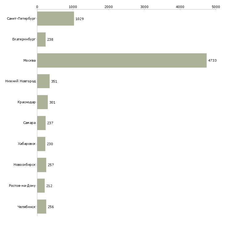 Найти работу менеджер склада-Число вакансий «менеджер склада» на сайте в городах Росcии