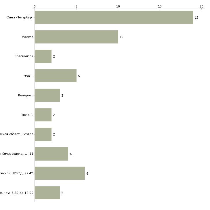 Найти работу обходчик-Число вакансий «обходчик» на сайте в городах Росcии