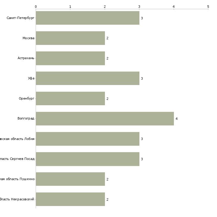 Найти работу приемщик металла-Число вакансий «приемщик металла» на сайте в городах Росcии