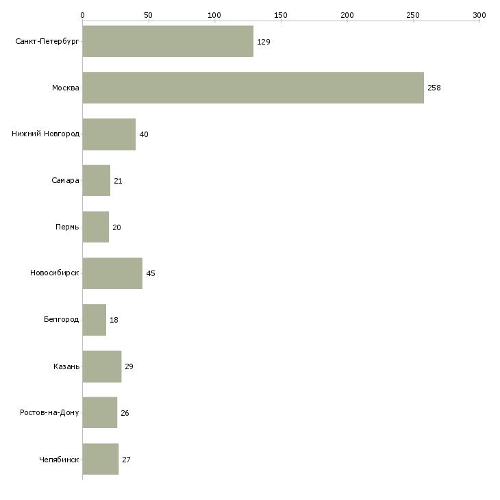 Найти работу программист java-Число вакансий «программист java» на сайте в городах Росcии