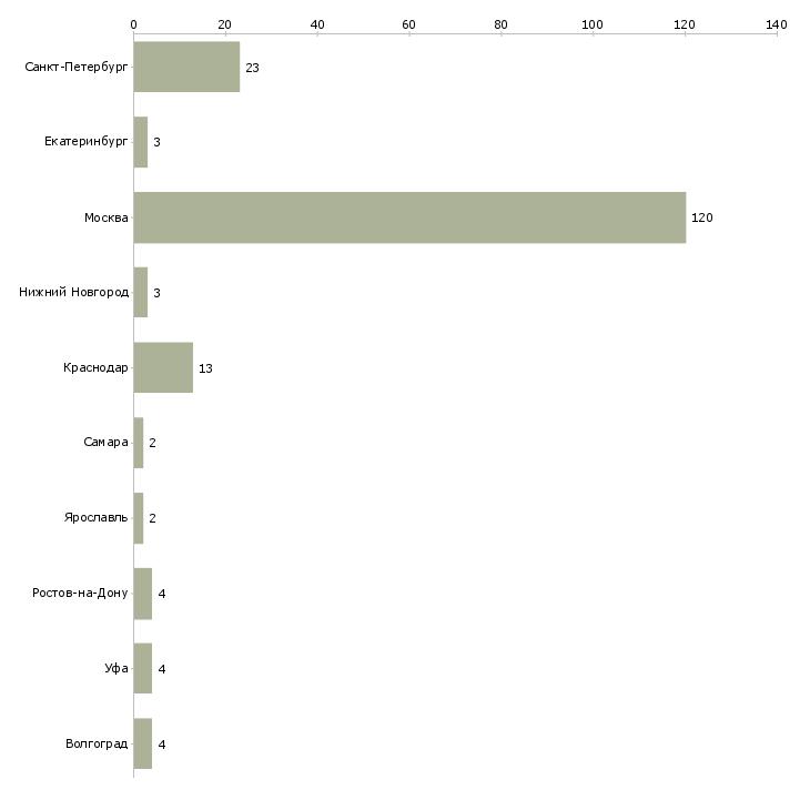 Найти работу распространитель рекламы-Число вакансий «распространитель рекламы» на сайте в городах Росcии