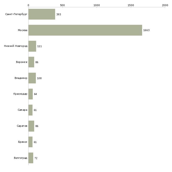 Найти работу фасовщик-Число вакансий «фасовщик» на сайте в городах Росcии