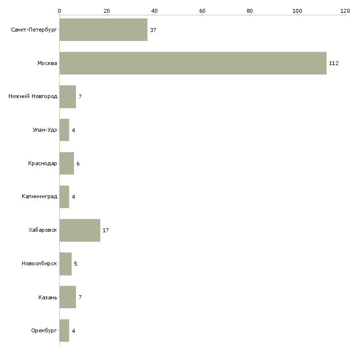 Найти работу швейцар-Число вакансий «швейцар» на сайте в городах Росcии