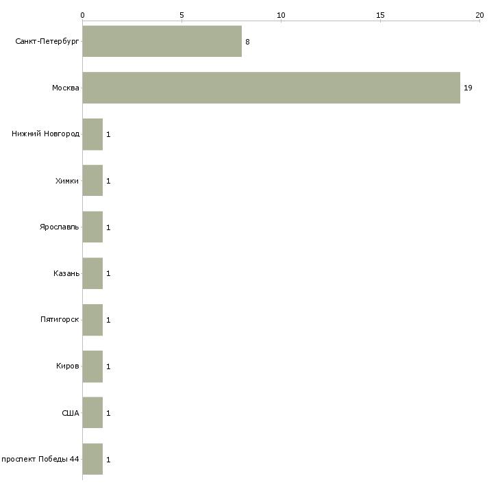 Найти работу ppc-Число вакансий «ppc» на сайте в городах Росcии