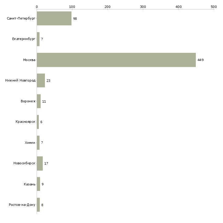 Найти работу project manager-Число вакансий «project manager» на сайте в городах Росcии