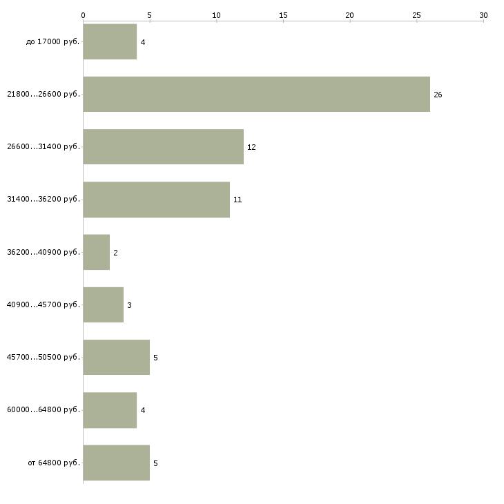 Найти работу администратор младший  - График распределения вакансий «администратор младший» по зарплате