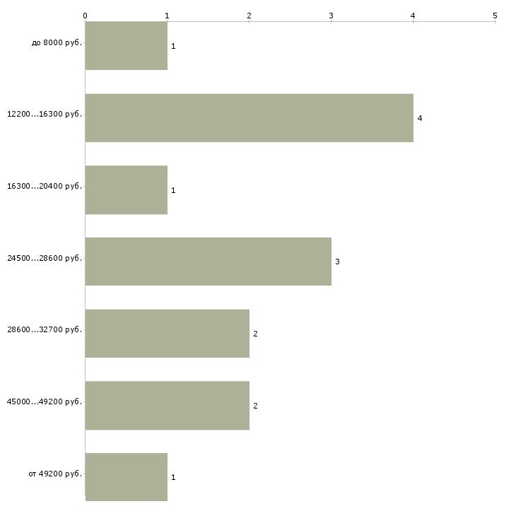 Найти работу администратор школы танцев  - График распределения вакансий «администратор школы танцев» по зарплате