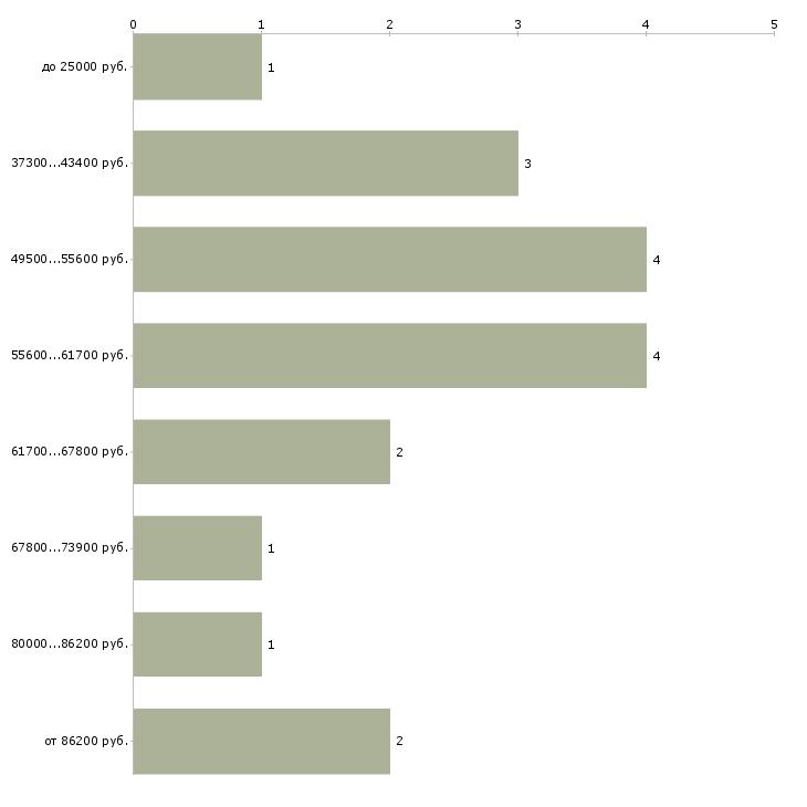 Найти работу блоггер  - График распределения вакансий «блоггер» по зарплате