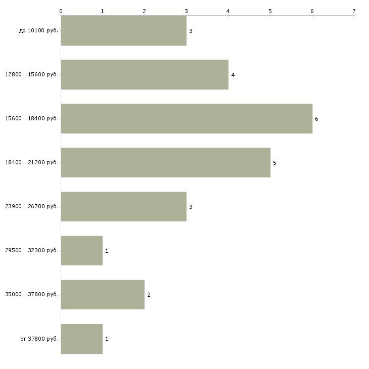 Найти работу врач неотложной помощи  - График распределения вакансий «врач неотложной помощи» по зарплате