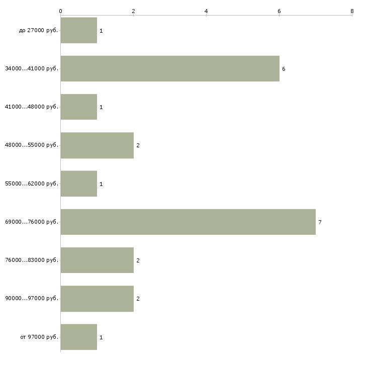Найти работу геолог проекта  - График распределения вакансий «геолог проекта» по зарплате