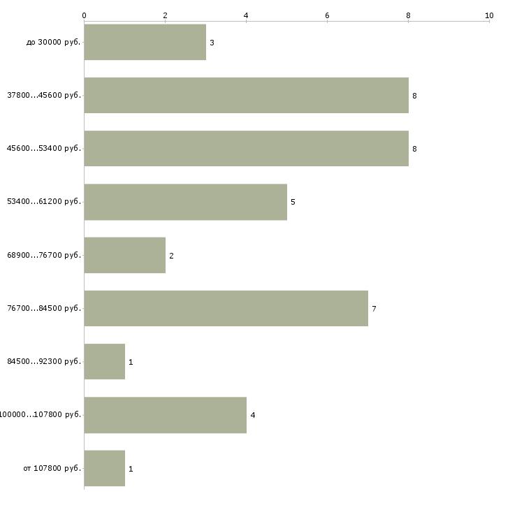 Найти работу дерматокосметолог  - График распределения вакансий «дерматокосметолог» по зарплате