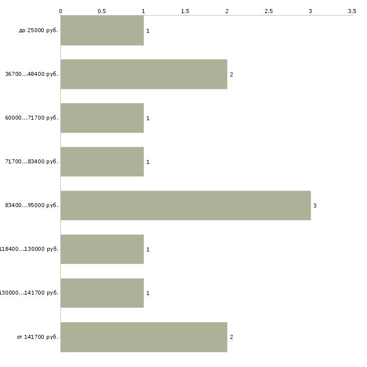 Найти работу директор агентства  - График распределения вакансий «директор агентства» по зарплате