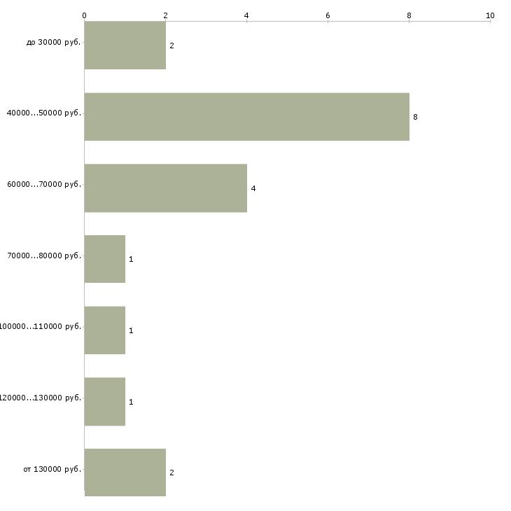 Найти работу директор по закупкам  - График распределения вакансий «директор по закупкам» по зарплате