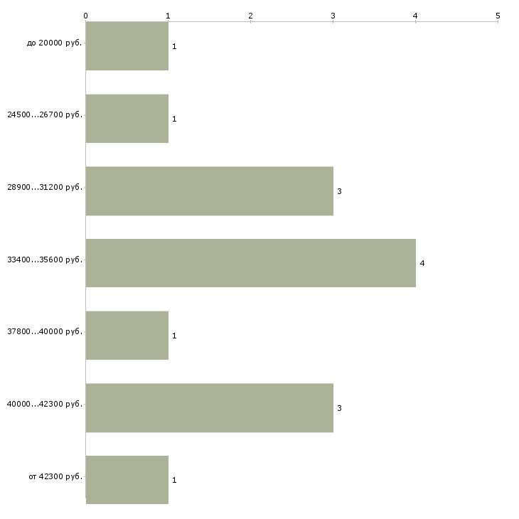 Найти работу доставщик  - График распределения вакансий «доставщик» по зарплате