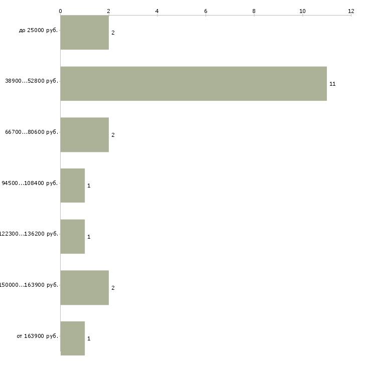 Найти работу журналист интернет издания  - График распределения вакансий «журналист интернет издания» по зарплате