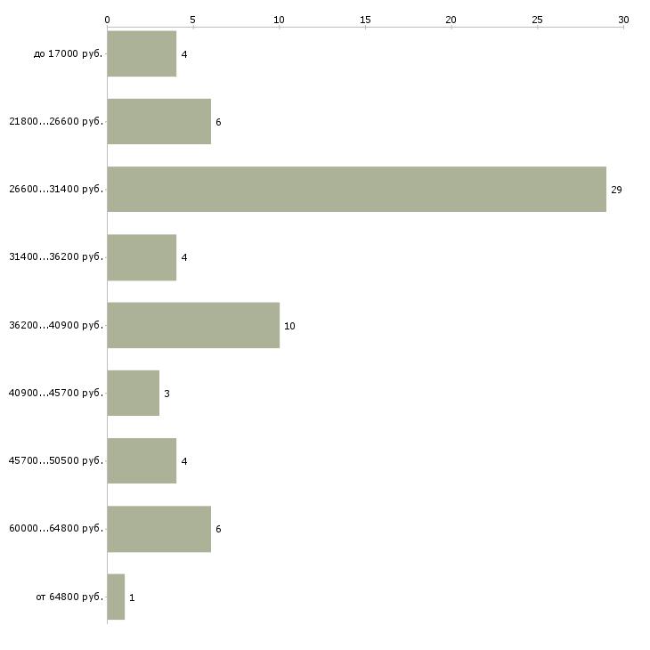 Найти работу комиссар  - График распределения вакансий «комиссар» по зарплате