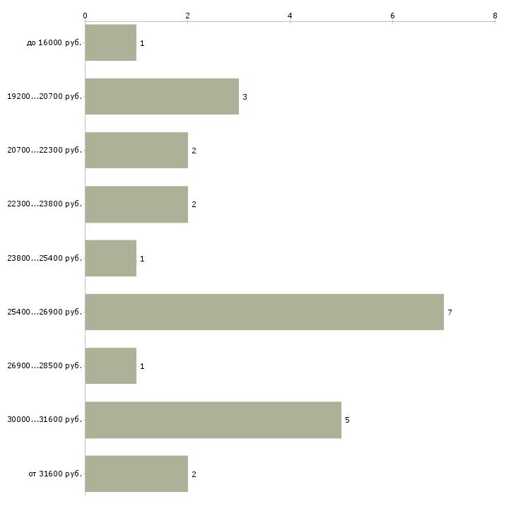Найти работу котломойщица  - График распределения вакансий «котломойщица» по зарплате