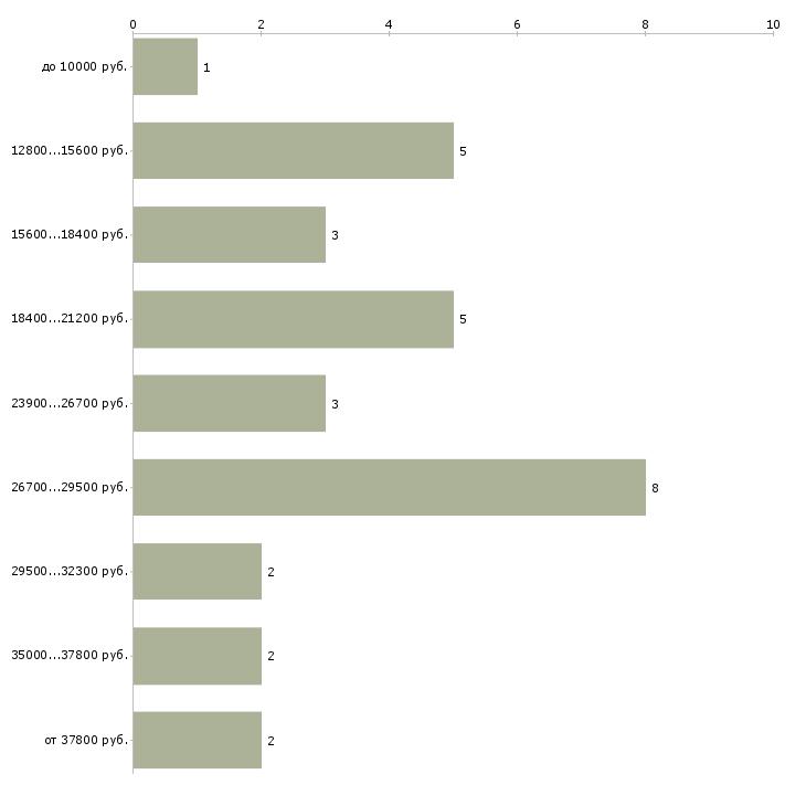 Найти работу медицинский регистратор  - График распределения вакансий «медицинский регистратор» по зарплате