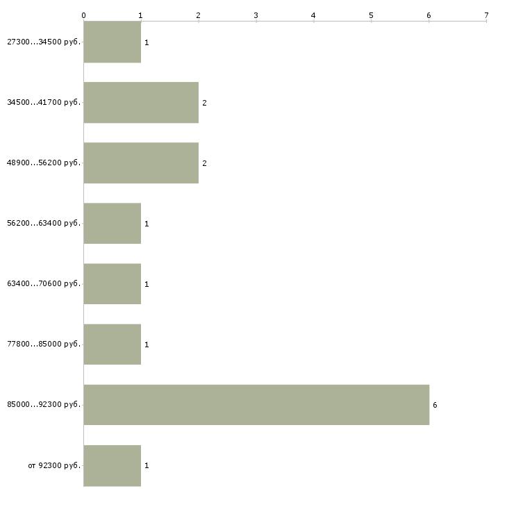 Найти работу менеджер vip клиенты  - График распределения вакансий «менеджер vip клиенты» по зарплате