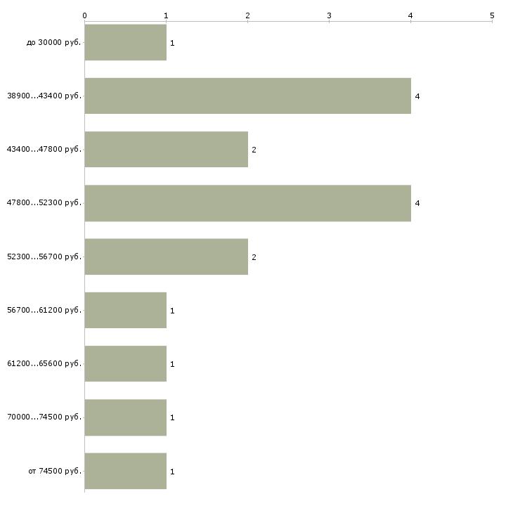 Найти работу начальник финансового отдела  - График распределения вакансий «начальник финансового отдела» по зарплате