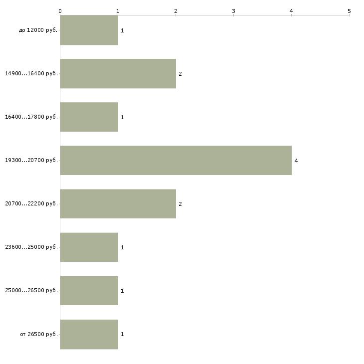 Найти работу ночной клуб  - График распределения вакансий «ночной клуб» по зарплате