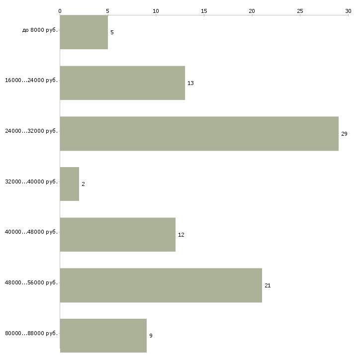 Найти работу распространитель  - График распределения вакансий «распространитель» по зарплате